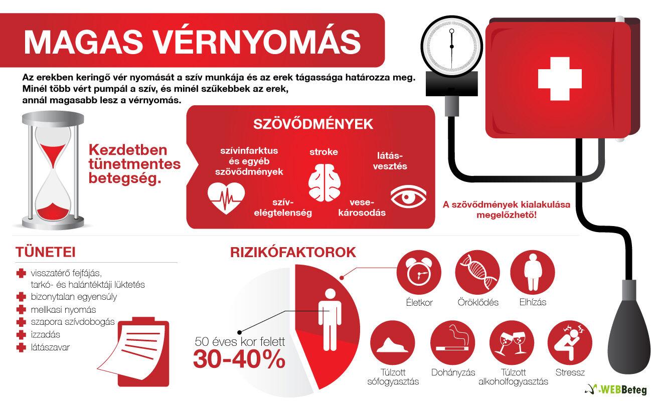 mi a szív és a vese magas vérnyomása