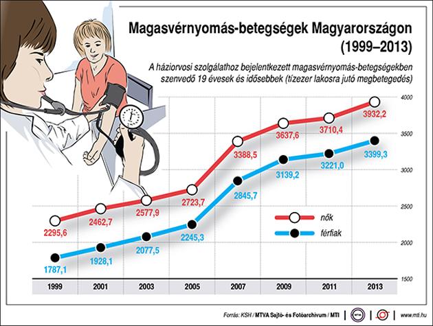 magas vérnyomás és regisztráció elsősegély a magas vérnyomásban és annak okaiban