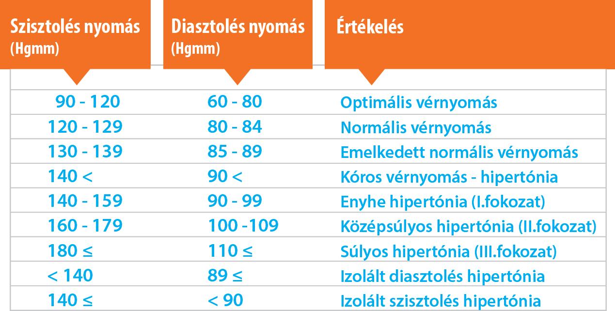 magas vérnyomás 140–110 magas vérnyomás állandó gyógyszeres kezelés