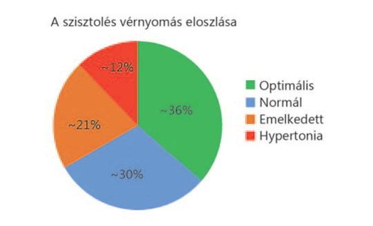 magas vérnyomás víz normája