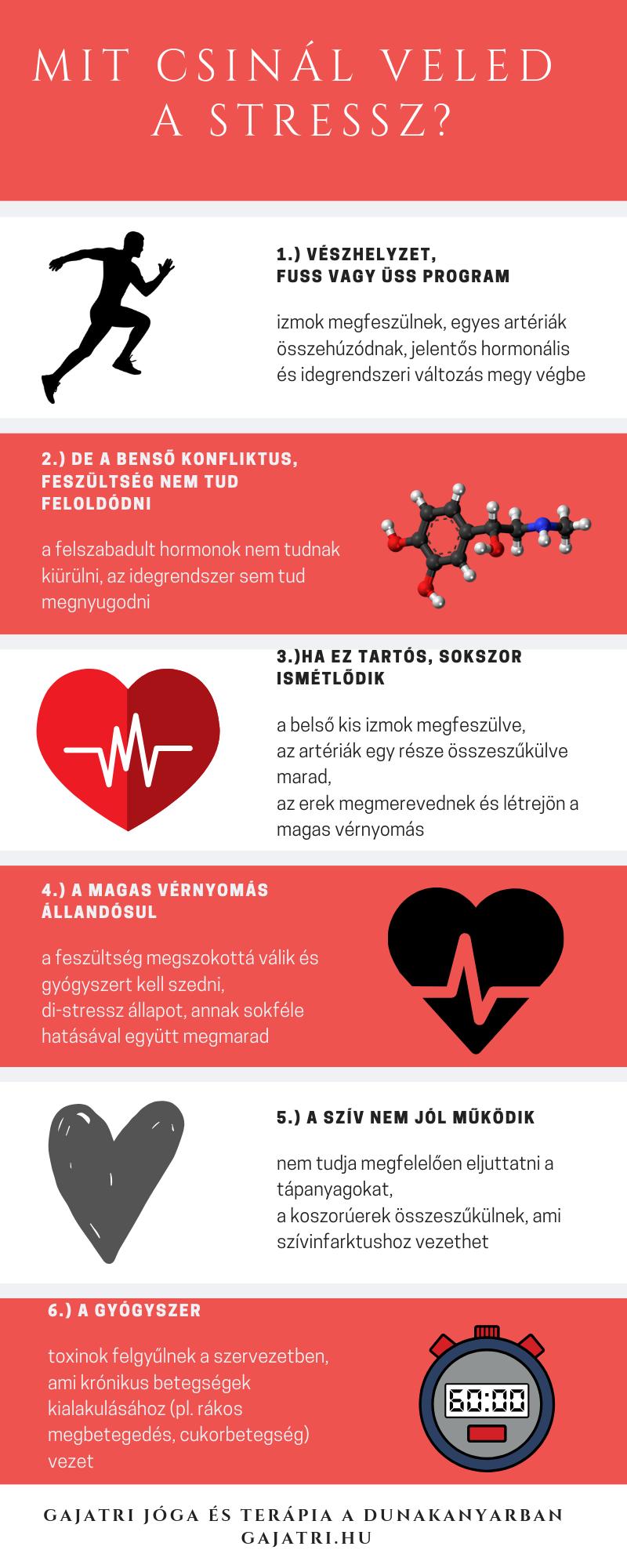 idegrendszeri betegség és magas vérnyomás