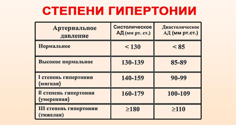 magas vérnyomás 3 fokozatú fogyatékosság melyik csoport