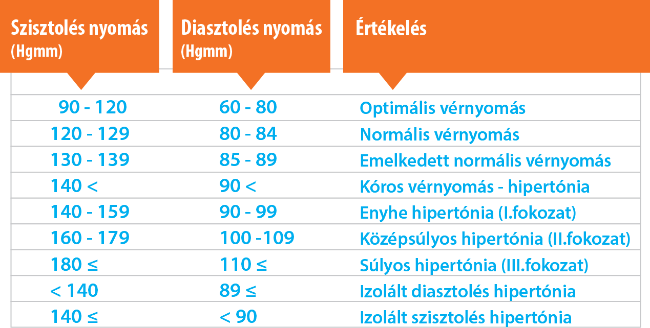 Vesekárosodás a magas vérnyomás hátterében