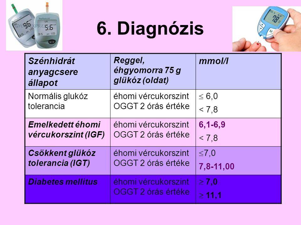 glükóz magas vérnyomás esetén 2 fokú magas vérnyomás nyugdíjak