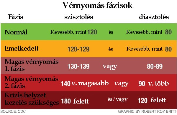 magas vérnyomás cukorral