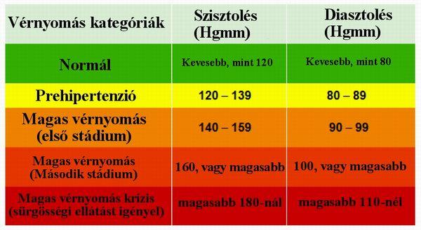 a magas vérnyomás magas vérnyomás