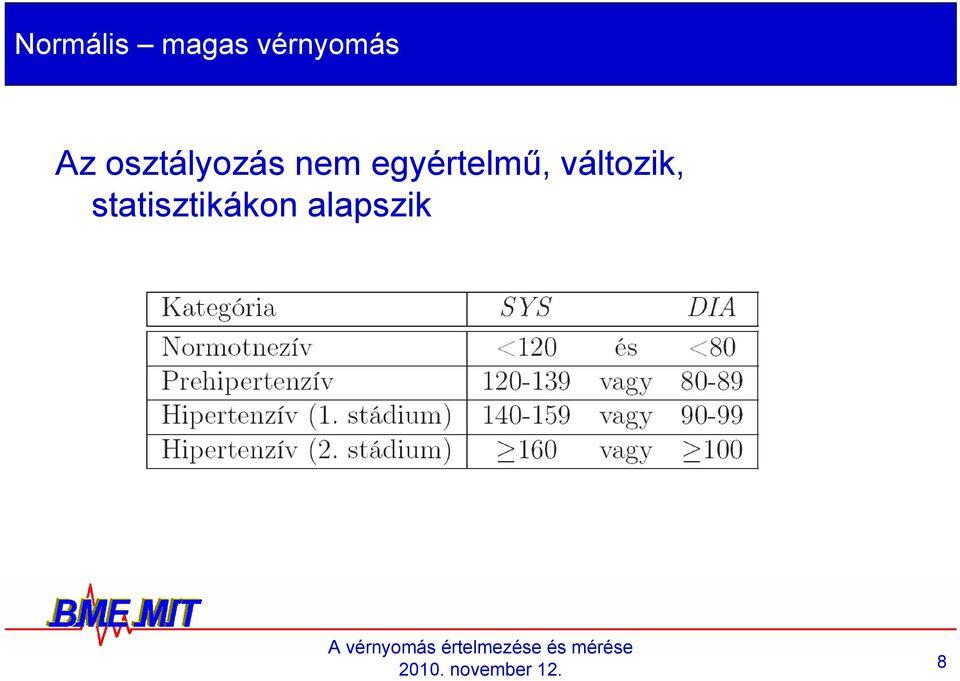 a magas vérnyomás WHO általi osztályozása