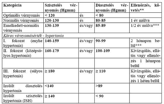 magas vérnyomás 1 stádium 2 kockázati fokozat magas vérnyomás mi a veszély