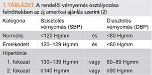 A magas vérnyomás szintjei, fokai, kockázatai és az osztályozás jellemzői - Cukorbaj November