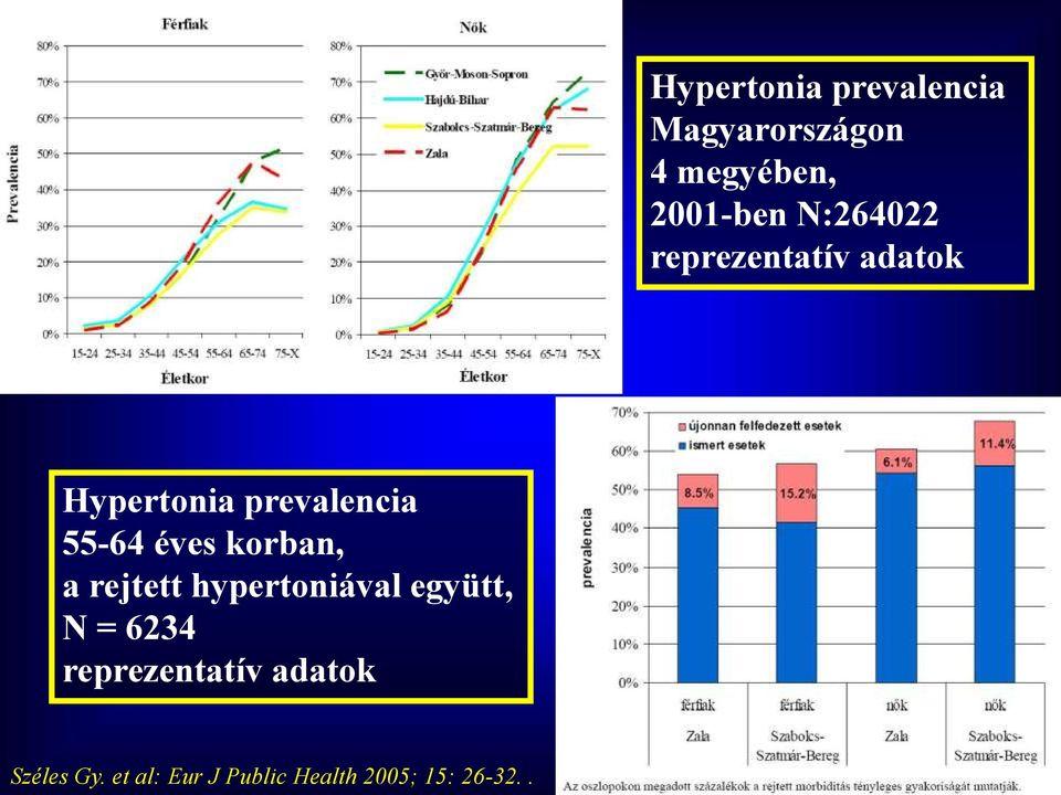 drotaverin magas vérnyomás esetén magas vérnyomás kezelése fiatalon