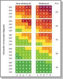 magas vérnyomás kockázati skála