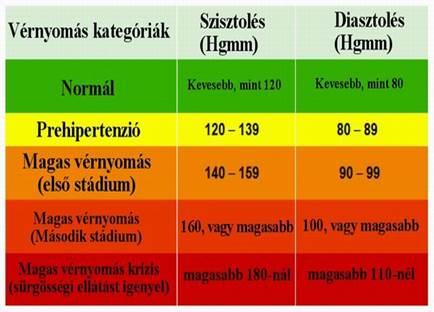 vérnyomáscsökkenés és pulzus magas vérnyomás esetén