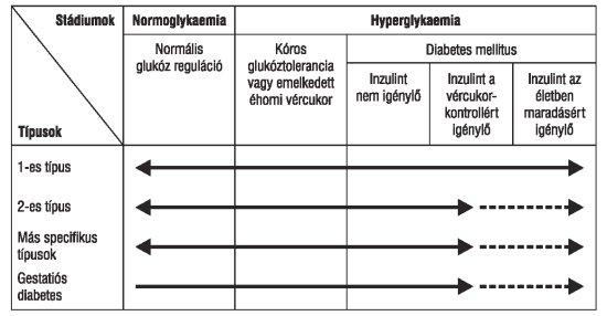 glükóz magas vérnyomás esetén radonfürdők magas vérnyomás ellen