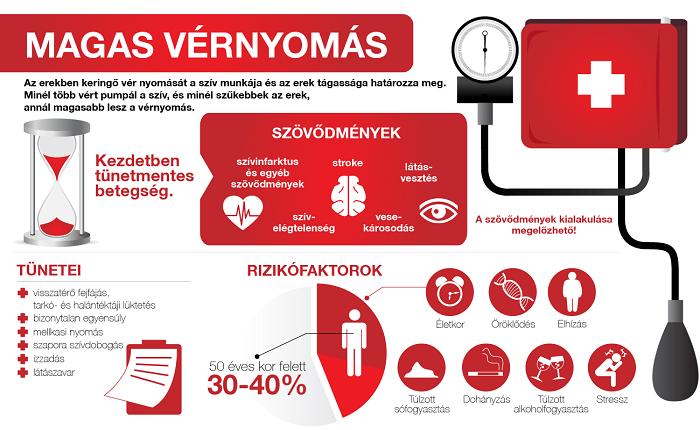 magas vérnyomás 40 év után mind a magas vérnyomás komplex kezeléséről
