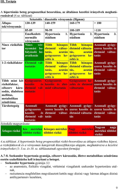 Angina pectoris és magas vérnyomás kezelésére szolgáló gyógyszerek - magton.hu