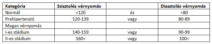 magas vérnyomás halálozási statisztikák