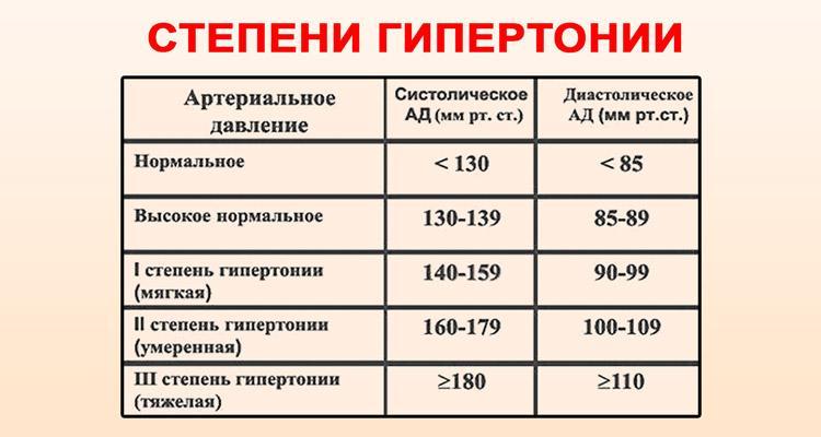 magas vérnyomás stádiumban vagy fokozatban