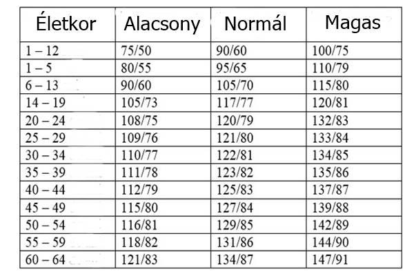 sztatinok és magas vérnyomás