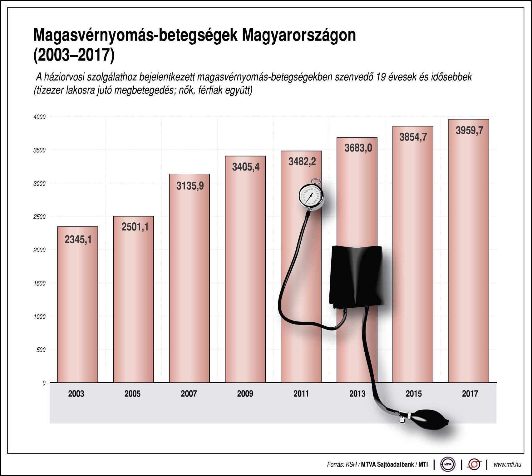 magas vérnyomás képzési program