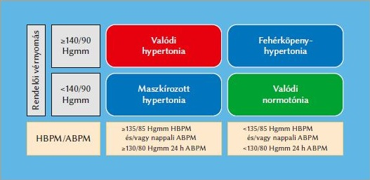 a hipertónia normális mutatói