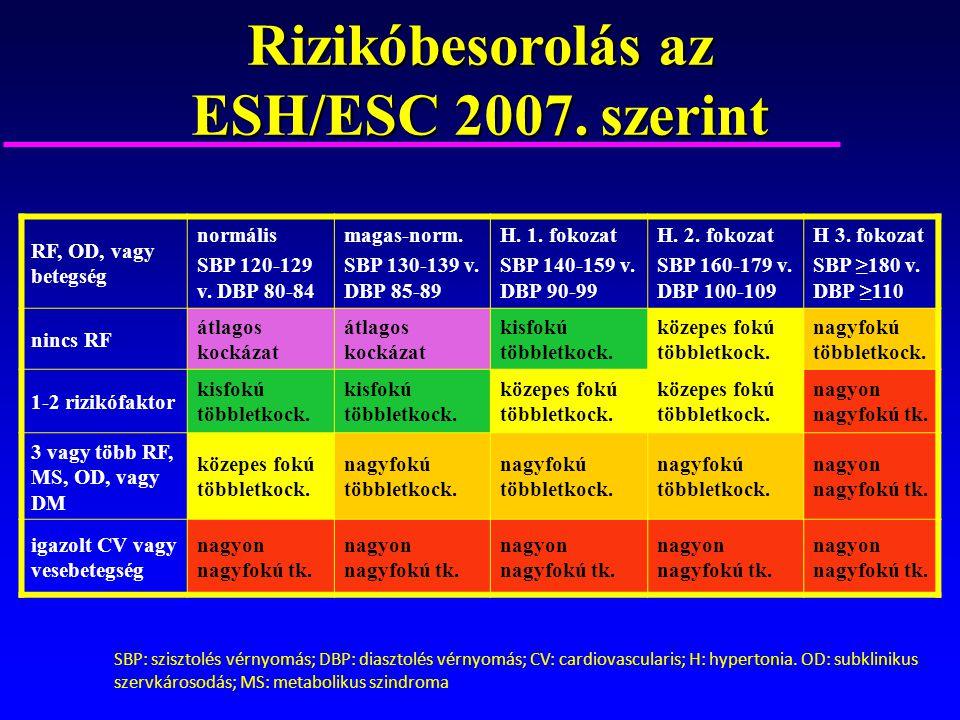 Magas vérnyomás 3 fok 1 fokozat kockázata 3, 3. fokozatú magas vérnyomás, lehetséges kockázat 4