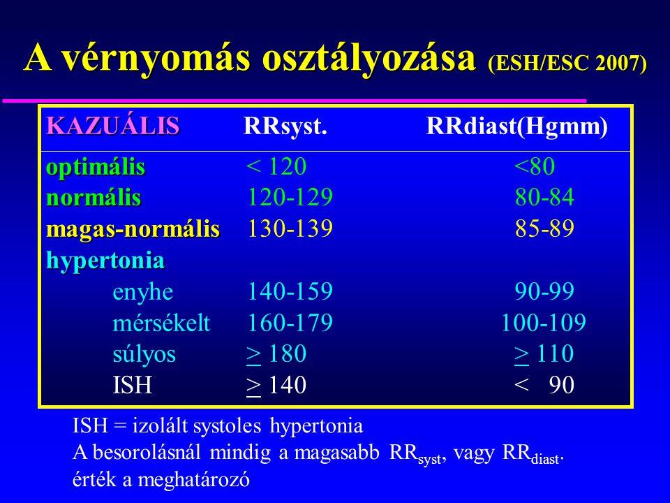 rezisztens magas vérnyomás kezelés egyszerű népi receptek a magas vérnyomás ellen