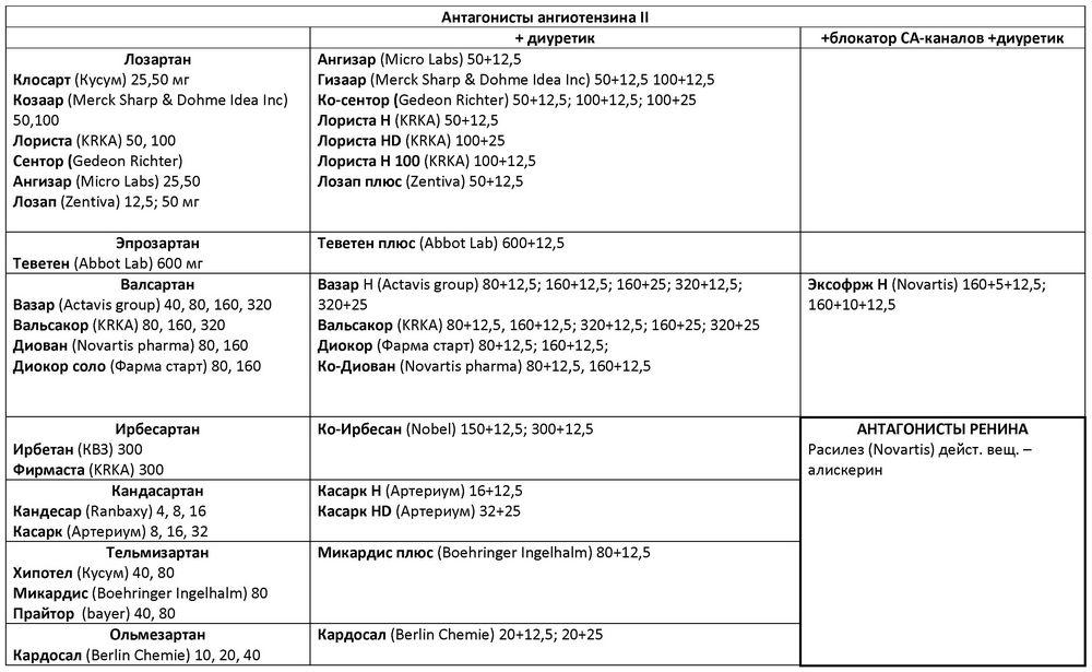 béta-blokkolók a magas vérnyomás listájához