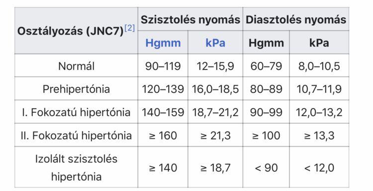 magas vérnyomás hátmasszázs