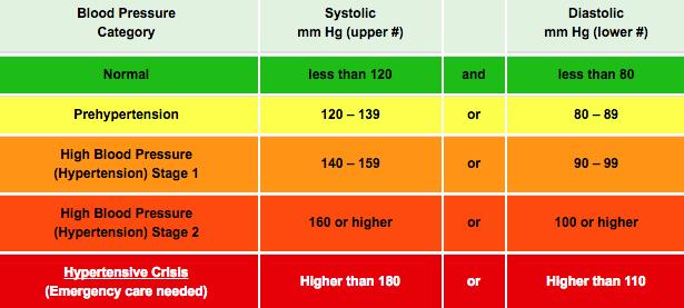 ginkoum hipertónia
