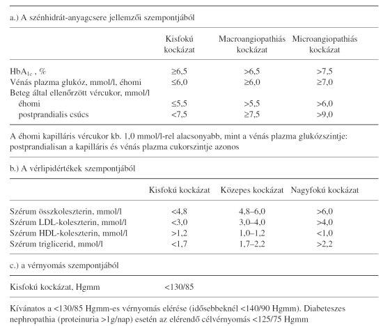 Cukorbeteg étrend, diéta | magton.hu - MSD