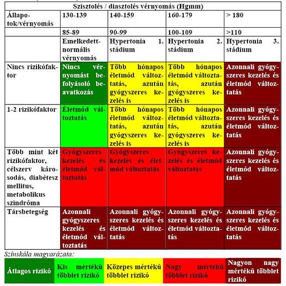 rooibos és magas vérnyomás magas vérnyomás és magassági betegség