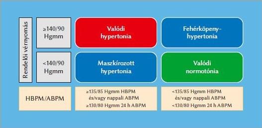 hipertónia összefoglalása