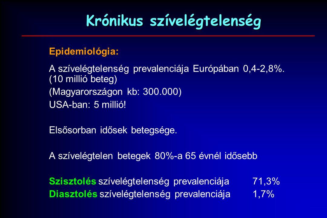 Szívelégtelenség - Magyar Nemzeti Szívalapítvány