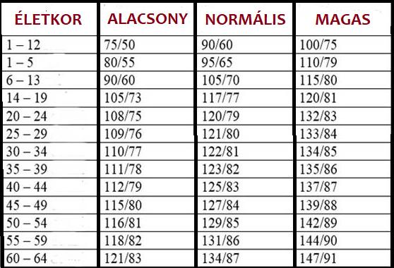 magas vérnyomás 1 fok mit jelent