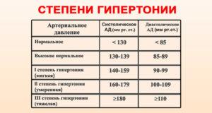 magas vérnyomás 2 fokozatára felírt gyógyszerek kérdések magas vérnyomásban szenvedőknek
