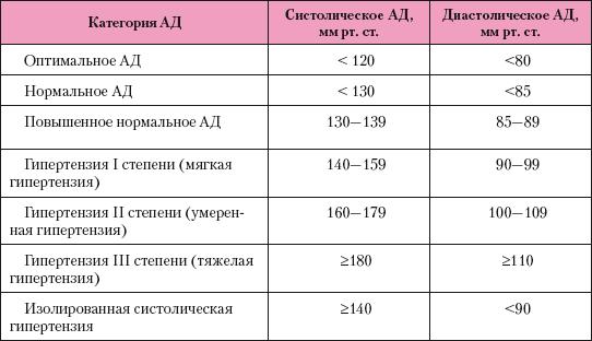 magas vérnyomás 3 szakasz 1 fok