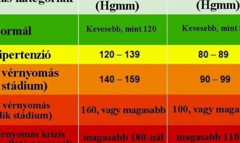 magas vérnyomás 160–110