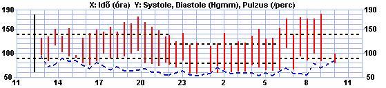 Vaszkuláris reaktivitás, érfali jellemzők és kognitív funkció vizsgálata primer hipertóniában