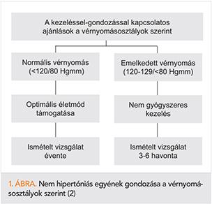 magas vérnyomás és diabetes mellitus kezelés