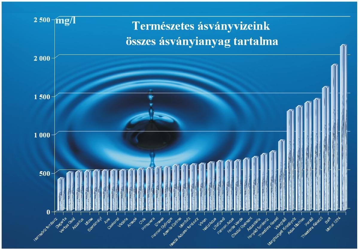 magas vérnyomás ásványvíz koponyaűri magas vérnyomás oka a betegség