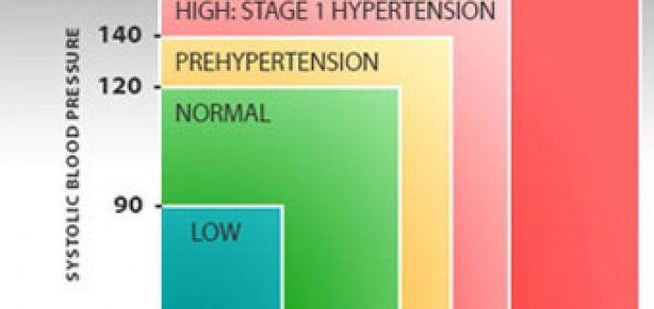hipertónia az ájurvéda szerint