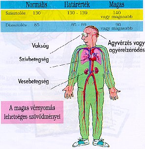 magas vérnyomás szövődmények koponyaűri magas vérnyomás oka a betegség