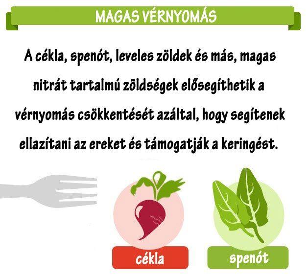 magas vérnyomás és egészséges táplálkozás