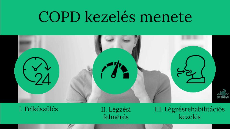 Mitől fullad a COPD-s beteg?