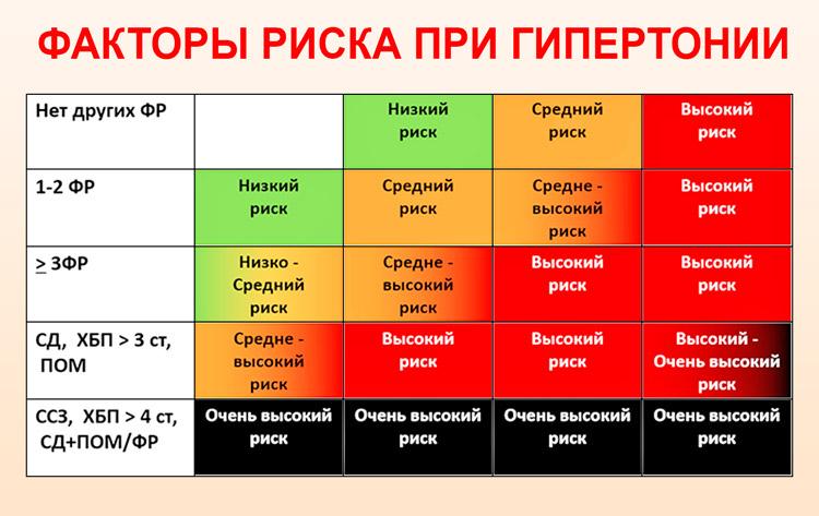 magas vérnyomás 2 fokú 3 fokos kockázat