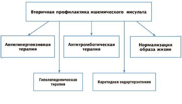 A koszorúér-betegség elsődleges és másodlagos megelőzése: alapvető ajánlások