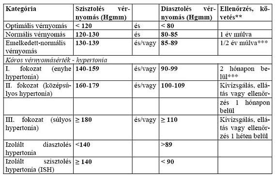 a magas vérnyomás leírása