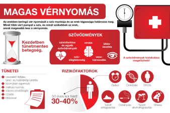 a magas vérnyomás olyan betegség amelyben