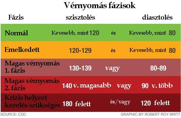 a vérnyomás tartós emelkedése