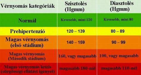 magas vérnyomás professzor